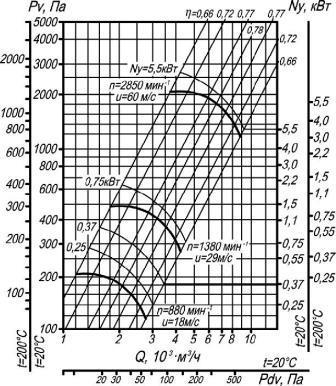 ВЦ 4-70-4 исп. 1 аэродинамические характеристики при D=1Dном