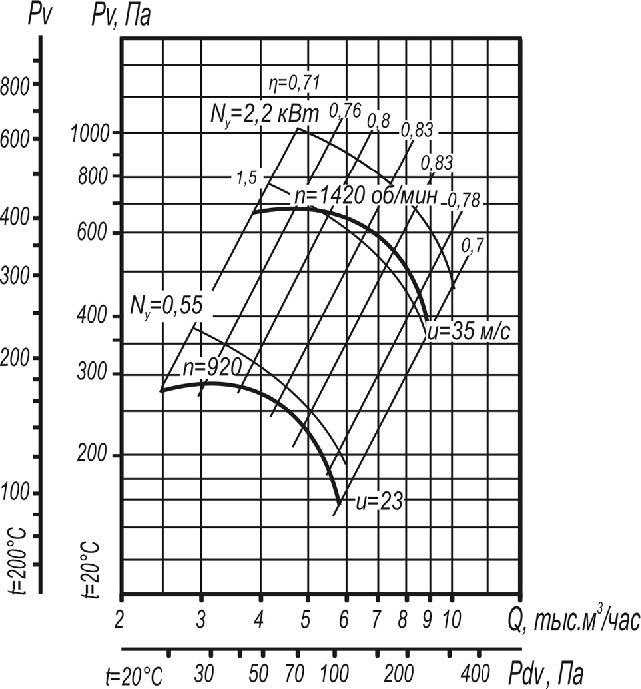 ВЦ 4-70-5 исполнения 1;5  аэродинамические характеристики при D=0,95Dном