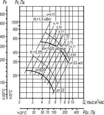 Вентилятор улитка ВР 80-75-5 схемы 1 и 5,  аэродинамические характеристики при D=0,9Dном