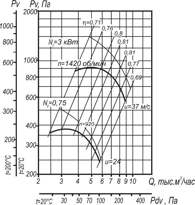 ВЦ 4-75-5 исполнения 1;5  аэродинамические характеристики при D=1,05Dном