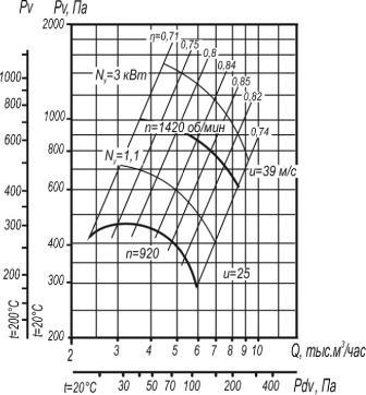 ВР 80-75-5 исполнения 1;5 аэродинамические характеристики при D=1,1Dном вентиляторов улиток