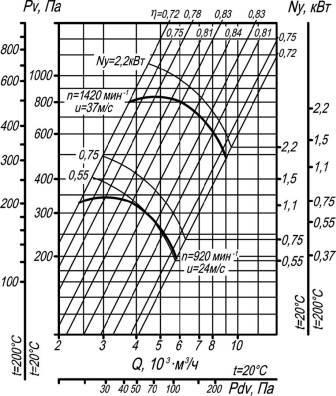 ВР 80-75-5 исп. 1;5  аэродинамические характеристики вентиляторов улиток при D=1Dном