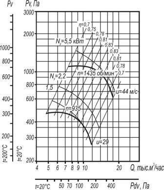 Вентилятор ВЦ 4-70-6,3 исполнения 1;5 аэродинамические характеристики при D=0,95Dном