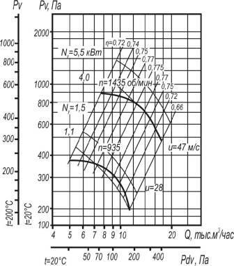 Вентилятор ВЦ 4-70-6,3 исполнения 1;5 аэродинамические характеристики при D=0,9Dном