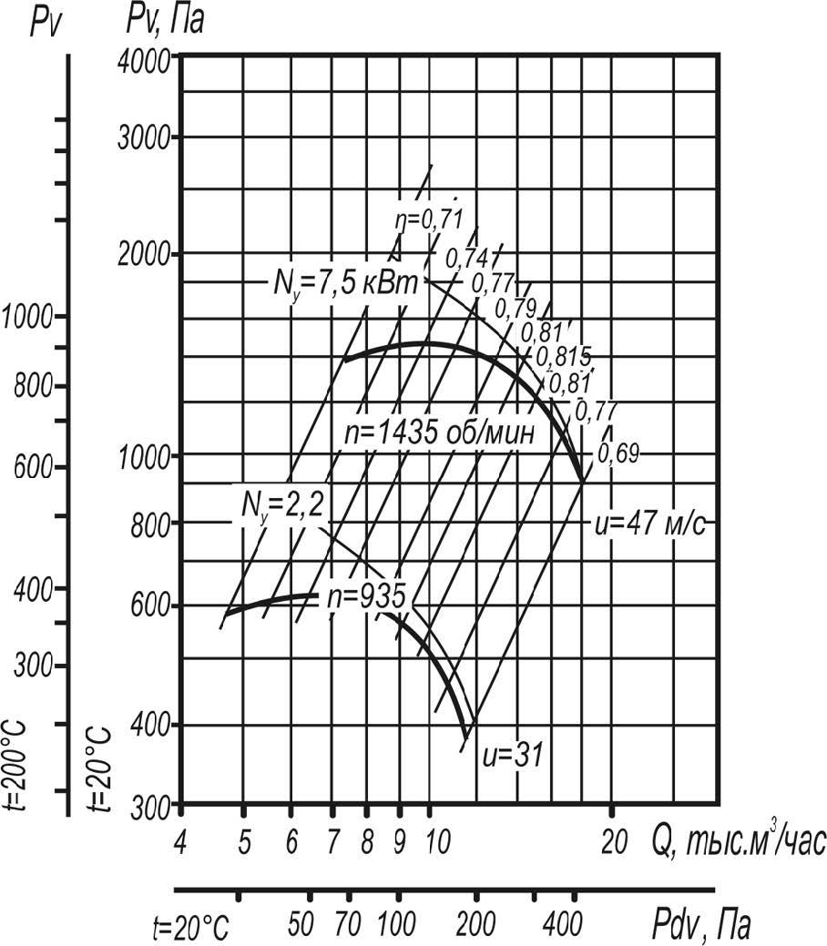 Вентилятор ВЦ 4-70-6,3 исполнения 1;5 аэродинамические характеристики при D=1,05Dном