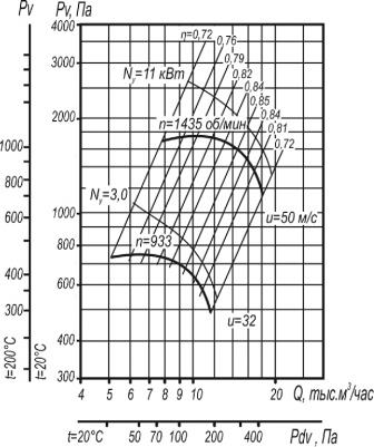 Вентилятор ВЦ 4-70-6,3 исполнения 1;5 аэродинамические характеристики при D=1,1Dном
