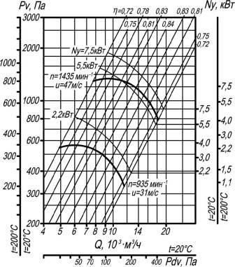 Вентилятор ВЦ 4-70-6,3 исполнения 1;5 аэродинамические характеристики при D=1Dном