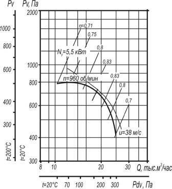 Вентилятор ВЦ 4-70-8 исполнения 1 и 5 аэродинамические характеристики при D=0,95Dном