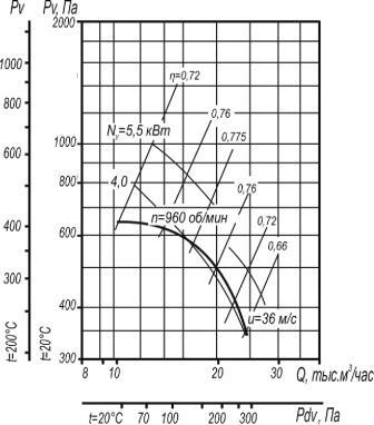 Вентилятор ВЦ 4-70-8 исполнения 1 и 5 аэродинамические характеристики при D=0,9Dном