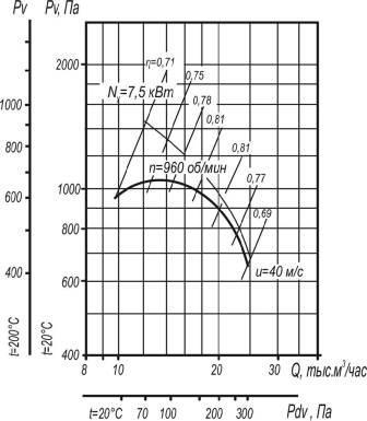 Вентилятор ВЦ 4-70-8 исполнения 1 и 5 аэродинамические характеристики при D=1,05Dном