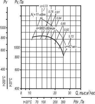 Вентилятор ВР 80-75-8 исполнения 1 и 5 аэродинамические характеристики при D=1,1Dном