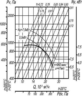 Вентилятор ВР 80-75-8 исполнения 1 и 5 аэродинамические характеристики при D=1Dном