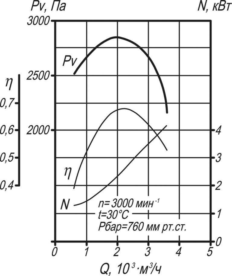Аэродинамические характеристики вентилятора ВД-3,5