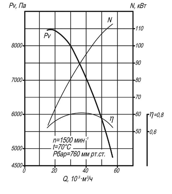 Мельничный вентилятор ВМ-15 аэродинамические характеристики