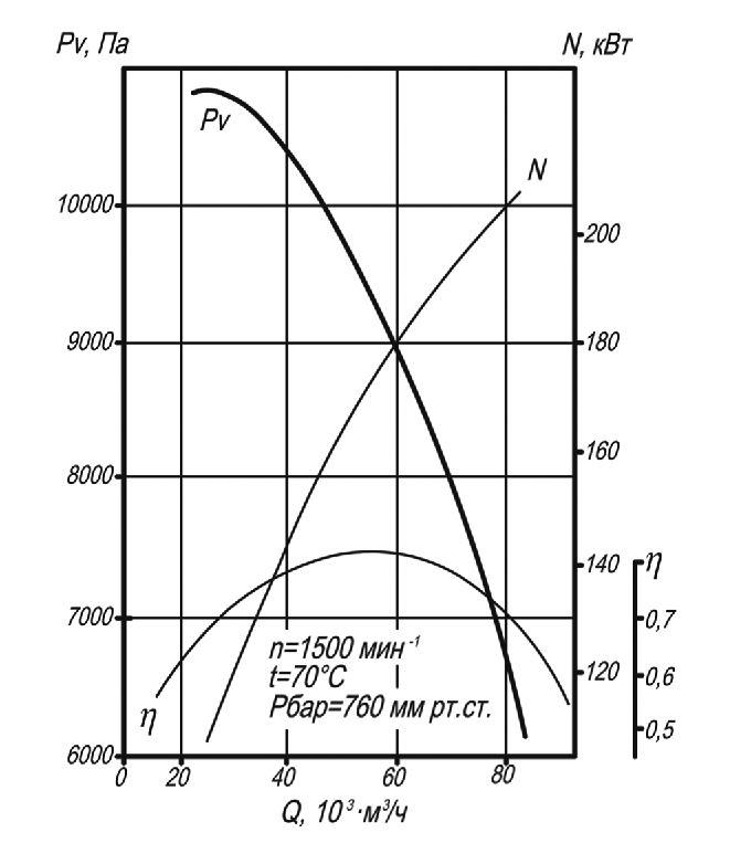 мельничный вентилятор ВМ-17 аэродинамические характеристики