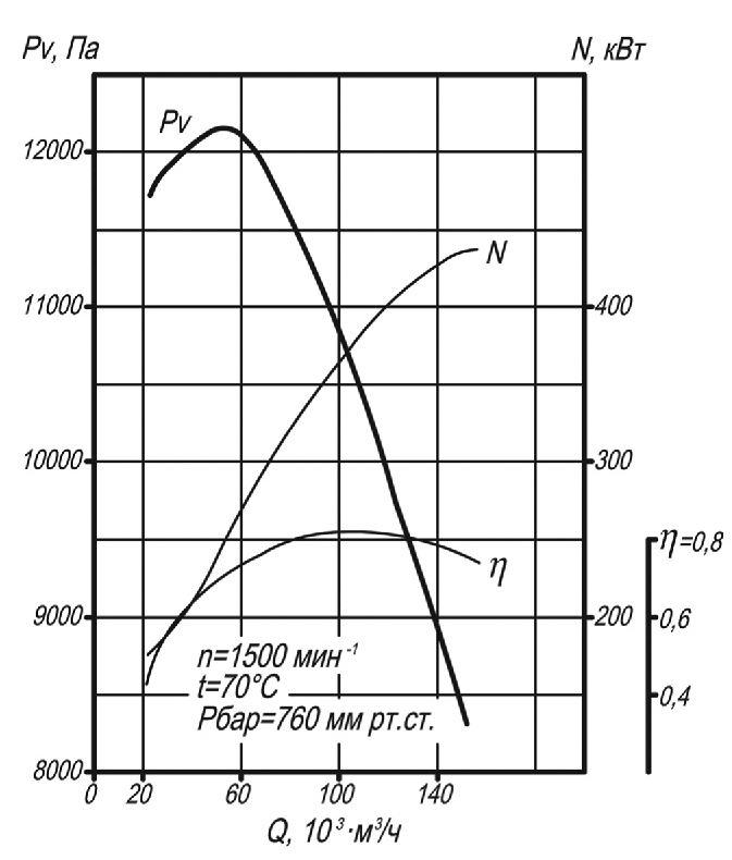 мельничный вентилятор ВМ-18 аэродинамические характеристики