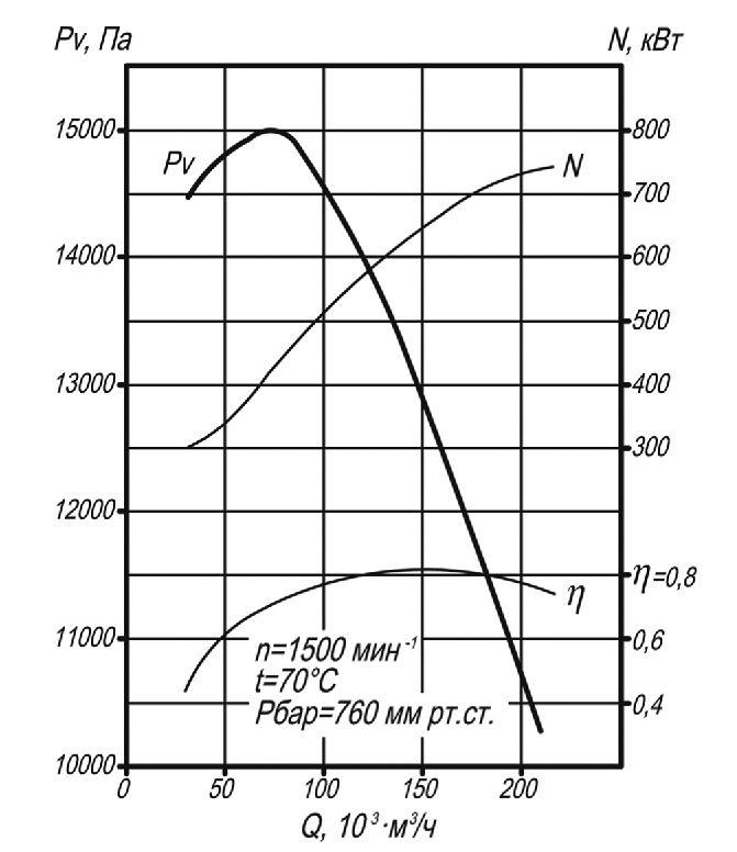 мельничный вентилятор ВМ-20 аэродинамические характеристики