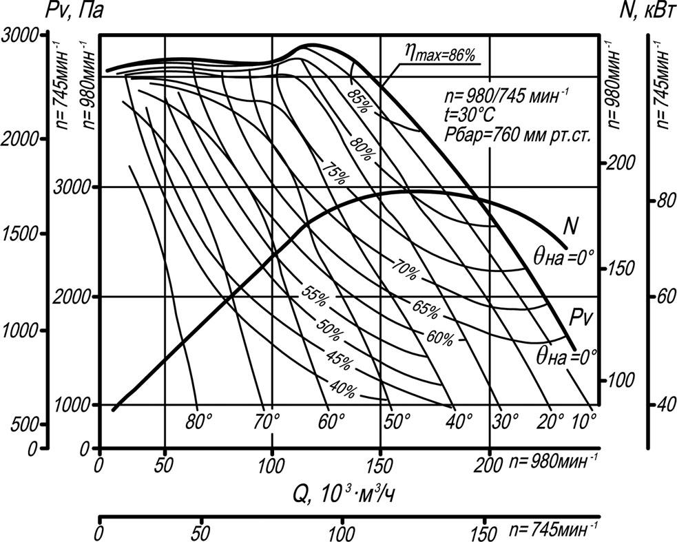 ВДН-18 аэродинамические характеристики