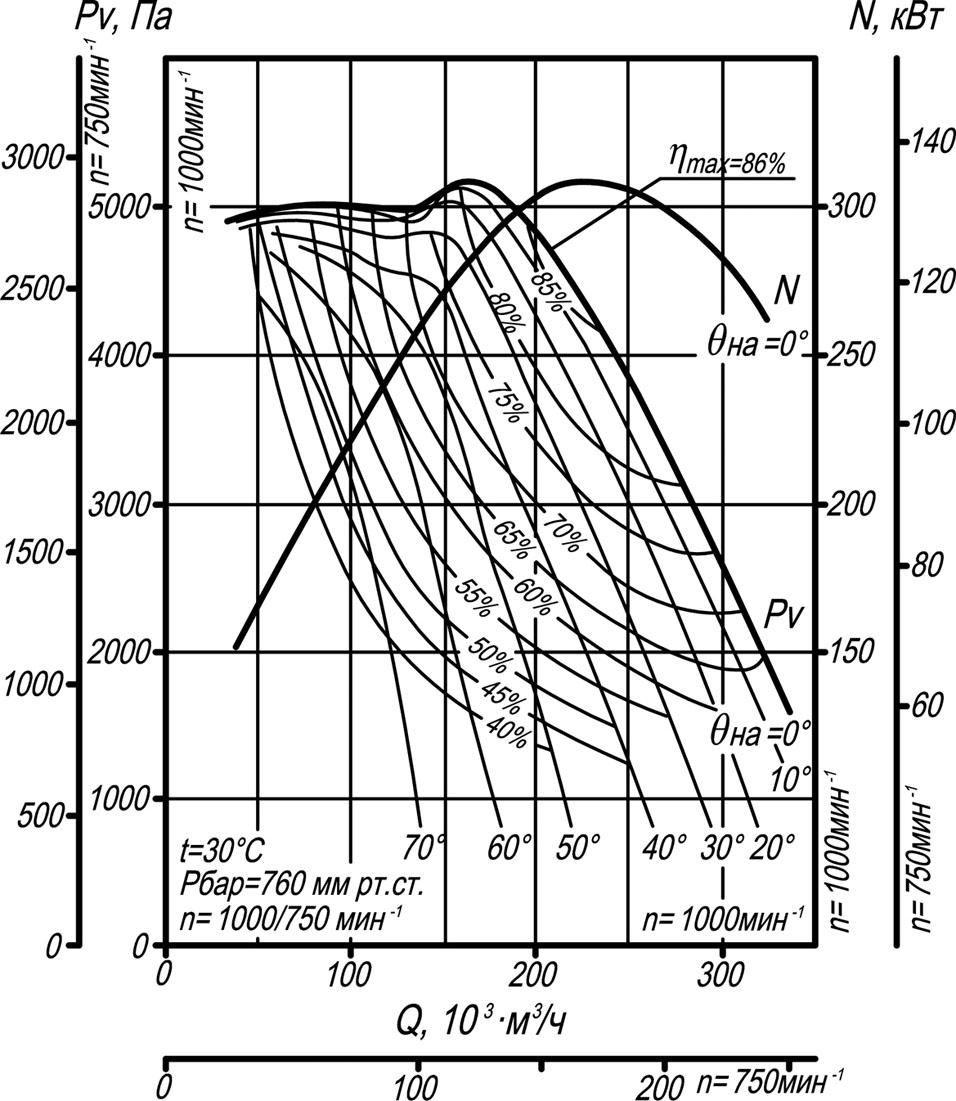 ВДН-20 аэродинамические характеристики