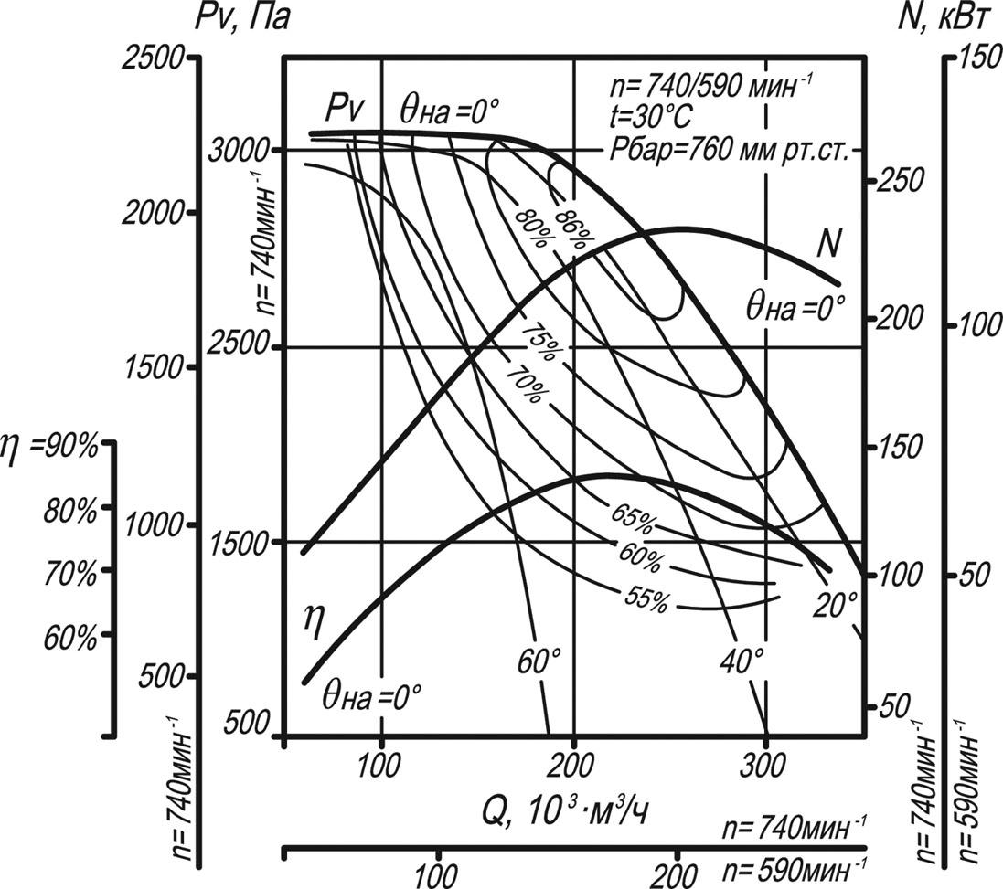 ВДН-22 аэродинамические характеристики