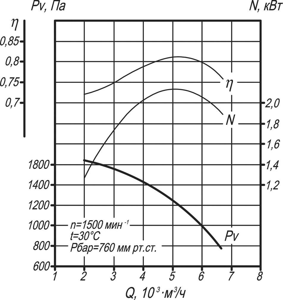 ВДН-6,3 аэродинамические характеристики