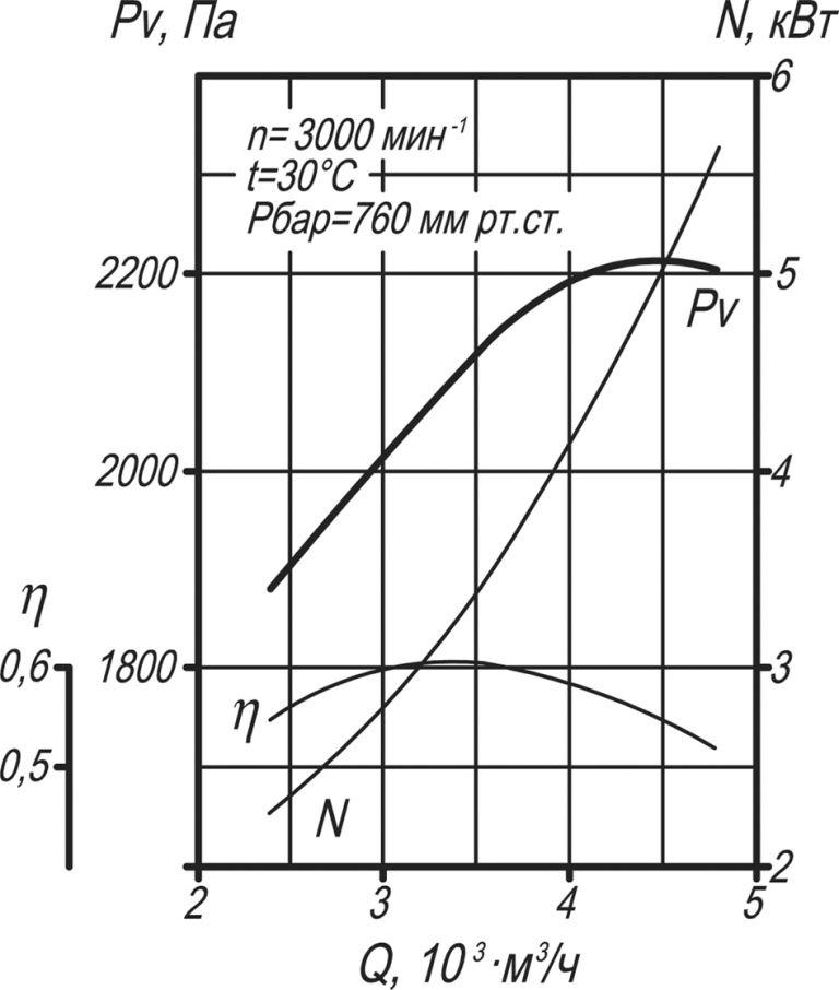 ВД-2,5 аэродинамические характеристики