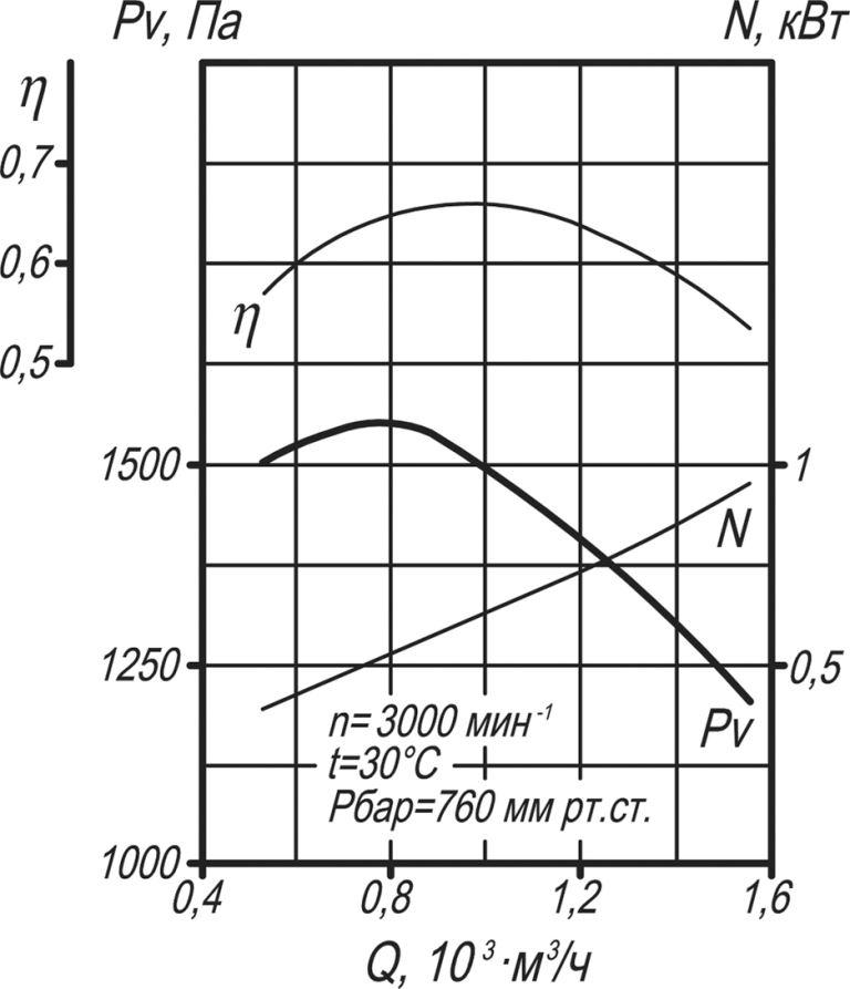 ВД-2,7 аэродинамические характеристики