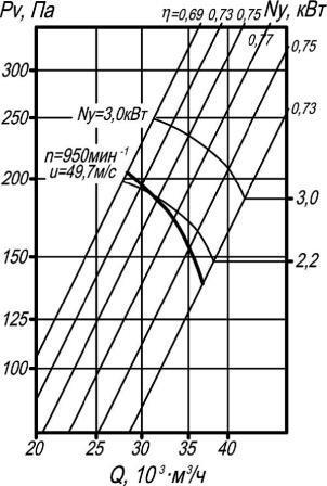 ВО 06-300-10 аэродинамические характеристики