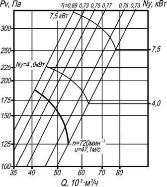 ВО 06-300-12,5 аэродинамические характеристики