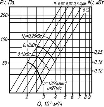 ВО 06-300-3,15 аэродинамические характеристики