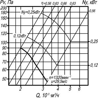 ВО 06-300-4 аэродинамические характеристики