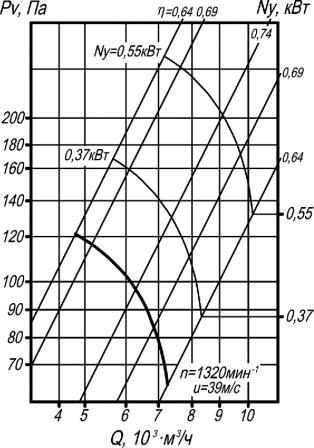 ВО 06-300-5 аэродинамические характеристики