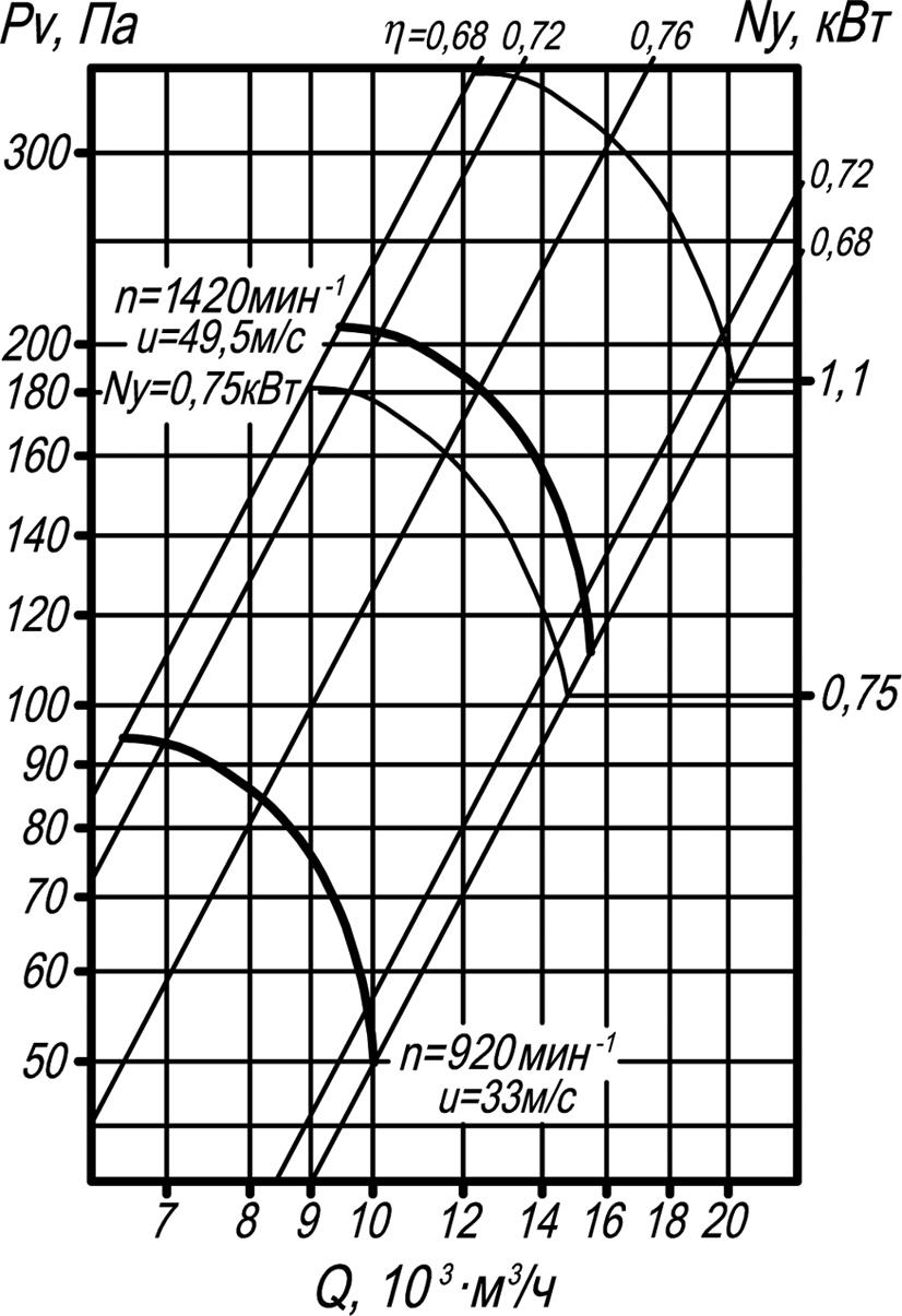 ВО 06-300-6,3 аэродинамические характеристики