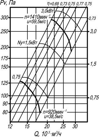 ВО 06-300-8 аэродинамические характеристики