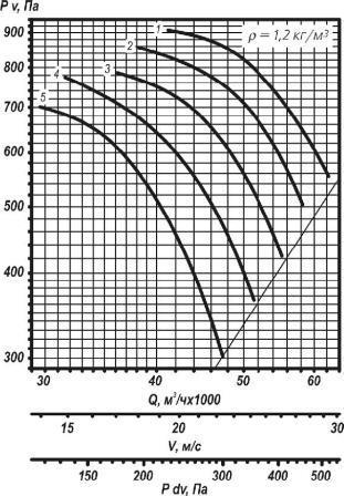 ВО 25-188-10 аэродинамические характеристики вентилятора