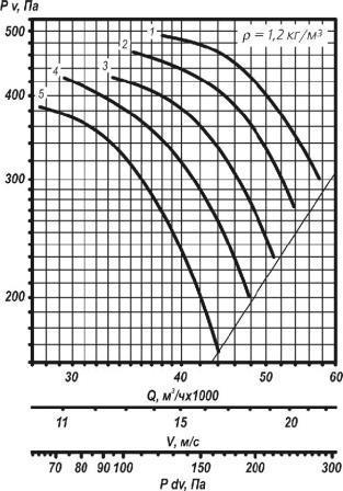 ВО 25-188-11,2 аэродинамические характеристики вентилятора