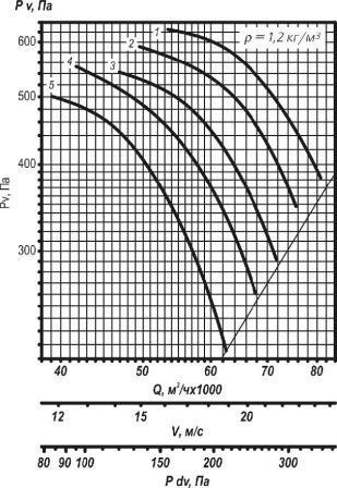 ВО 25-188-12,5 аэродинамические характеристики вентилятора