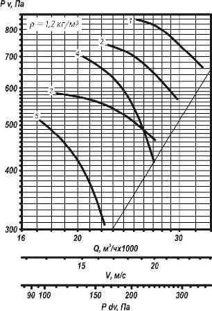 ВО 25-188-8 аэродинамические характеристики вентилятора