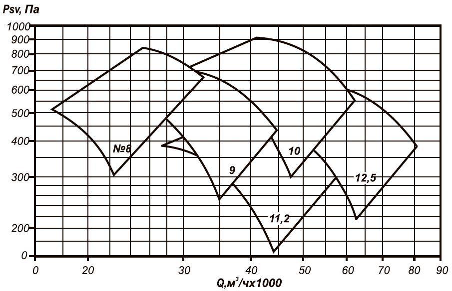 ВО 25-188-12,5 области аэродинамических параметров