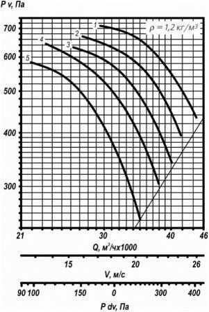 ВО 25-188-9 аэродинамические характеристики вентилятора