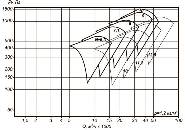 ВО 30-160-12,5 область аэродинамических параметров