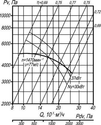 ВР 132-30-10 исполнение 1 аэродинамические характеристики