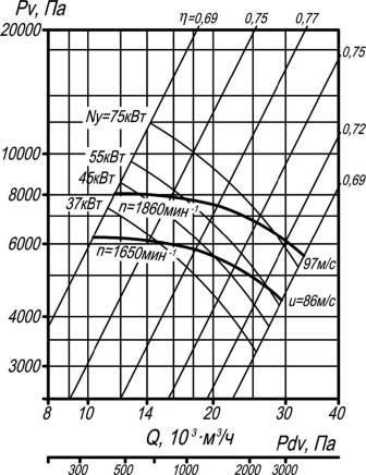 ВР 132-30-10 исполнение 5 аэродинамические характеристики