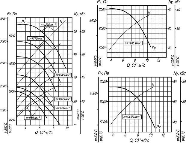 ВР 132-30-12,5 аэродинамические характеристики
