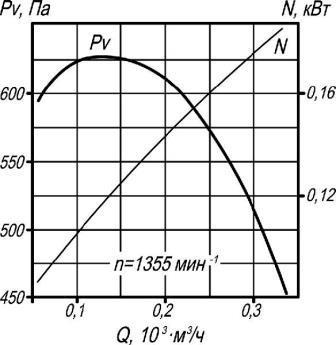 ВР 132-30-4 аэродинамические характеристики