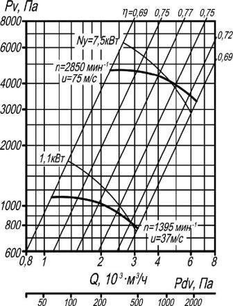 ВР 132-30-5 аэродинамические характеристики