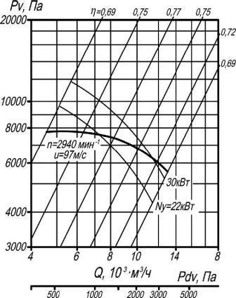 ВР 132-30-6,3 исполнение 1 аэродинамические характеристики