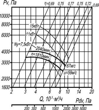 ВР 132-30-6,3 исполнение 5 аэродинамические характеристики