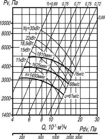 ВР 132-30-8 аэродинамические характеристики