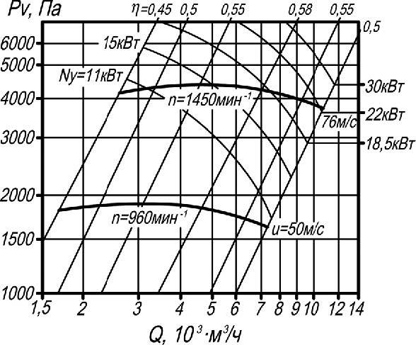 ВР 132-30-9 аэродинамические характеристики